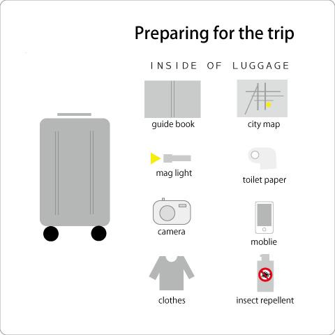 海外旅行に持って行くと便利なアイテム