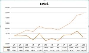 FX収支2014
