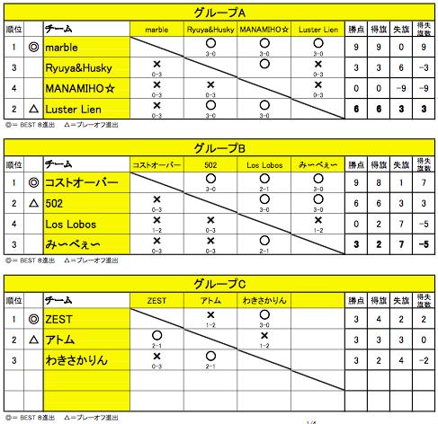 舞 Battle06 ABC