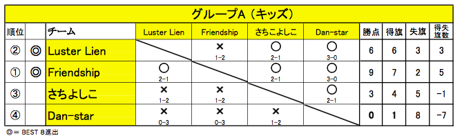 20150426_舞 Battle_グループA
