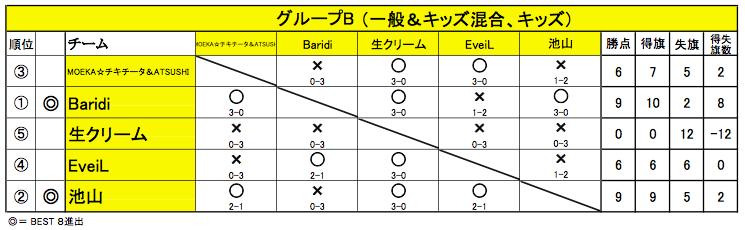 20150426_舞 Battle_グループB