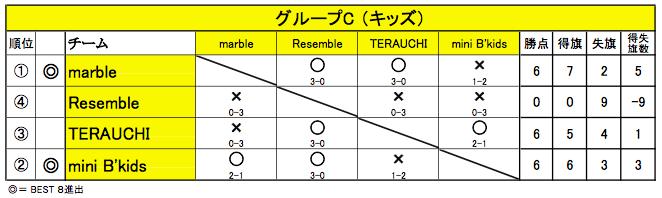 20150426_舞 Battle_グループC
