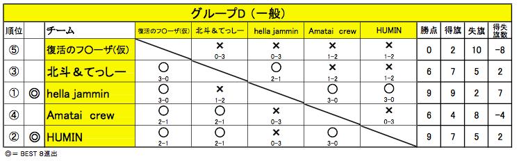 20150426_舞 Battle_グループD