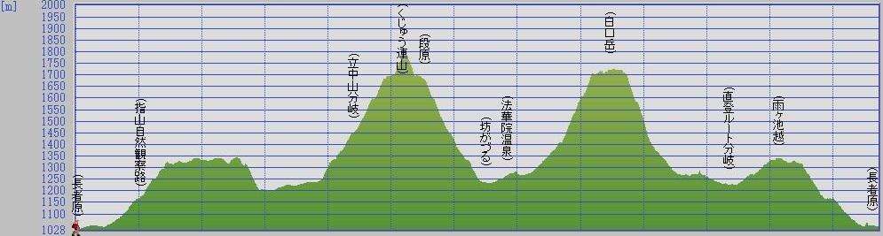 山行記録断面図