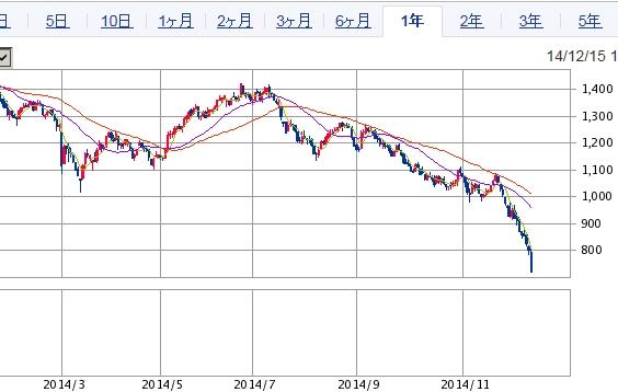 ロシアRTS指数