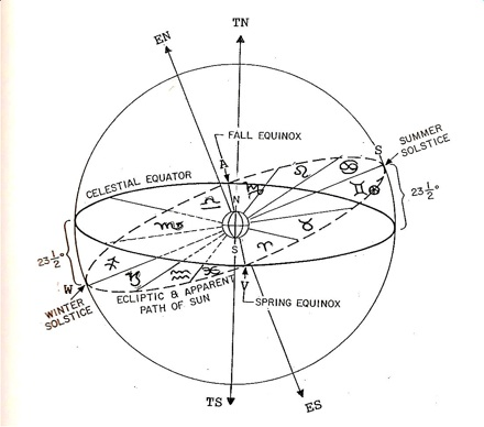 5EclipticSignModel.jpg