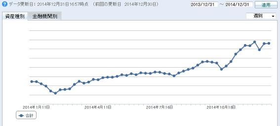 2014年の資産の推移