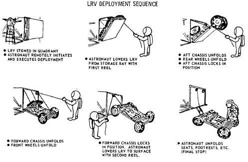 LRVの展開方法