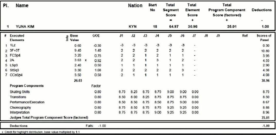 キム・ヨナの真実』~虚構のスケーター10年の歩み⑯ - さんたのつぶやき