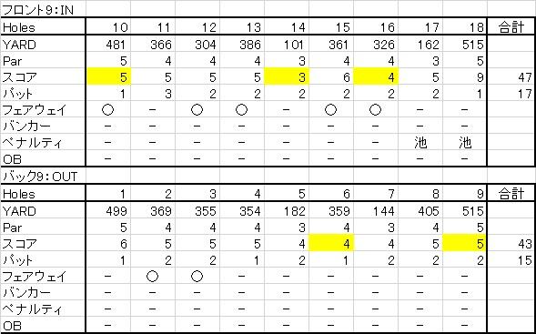 ニューしのつゴルフ場20150505