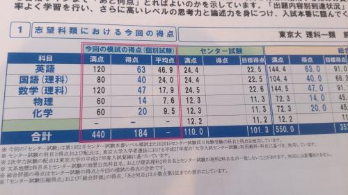 豆乳プリンの日記 東大同日の結果