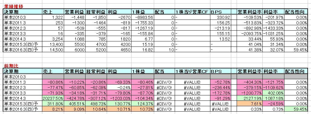 2015-03-18_業績推移