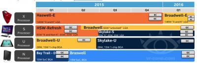 IntelデスクトップCPUロードマップ (2015年1月31日)