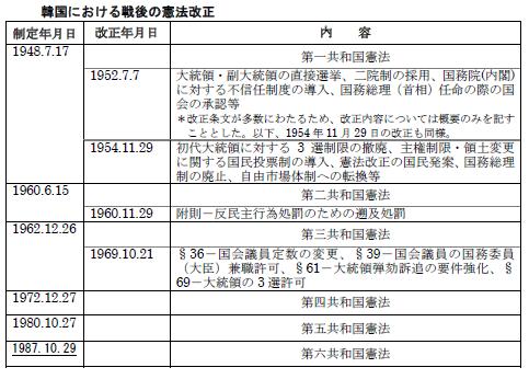 韓国 憲法改正