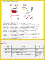電気の交流と直流について