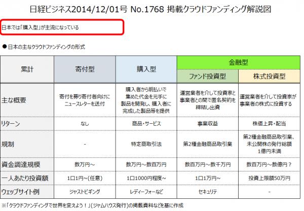日経ビジネス20141201号 No1768 掲載クラウドファンディング解説図.