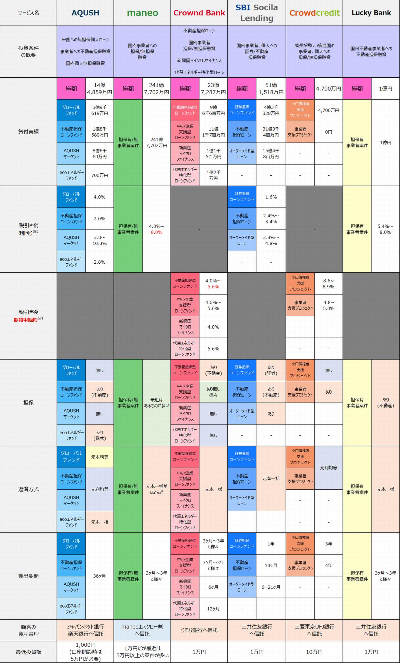 各サービス商品比較20150220