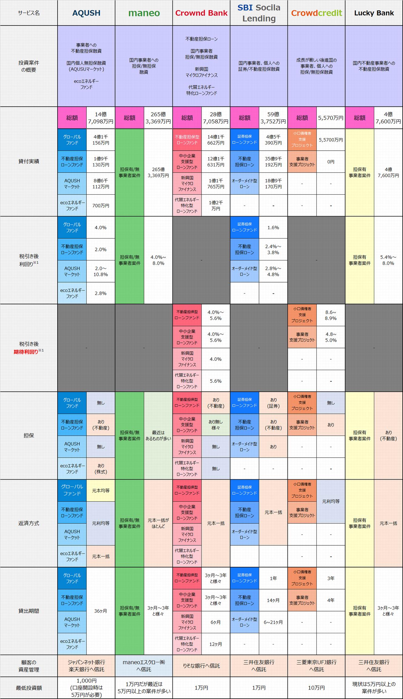 2015年3月ソーシャルレンディングサービス提供案件比較