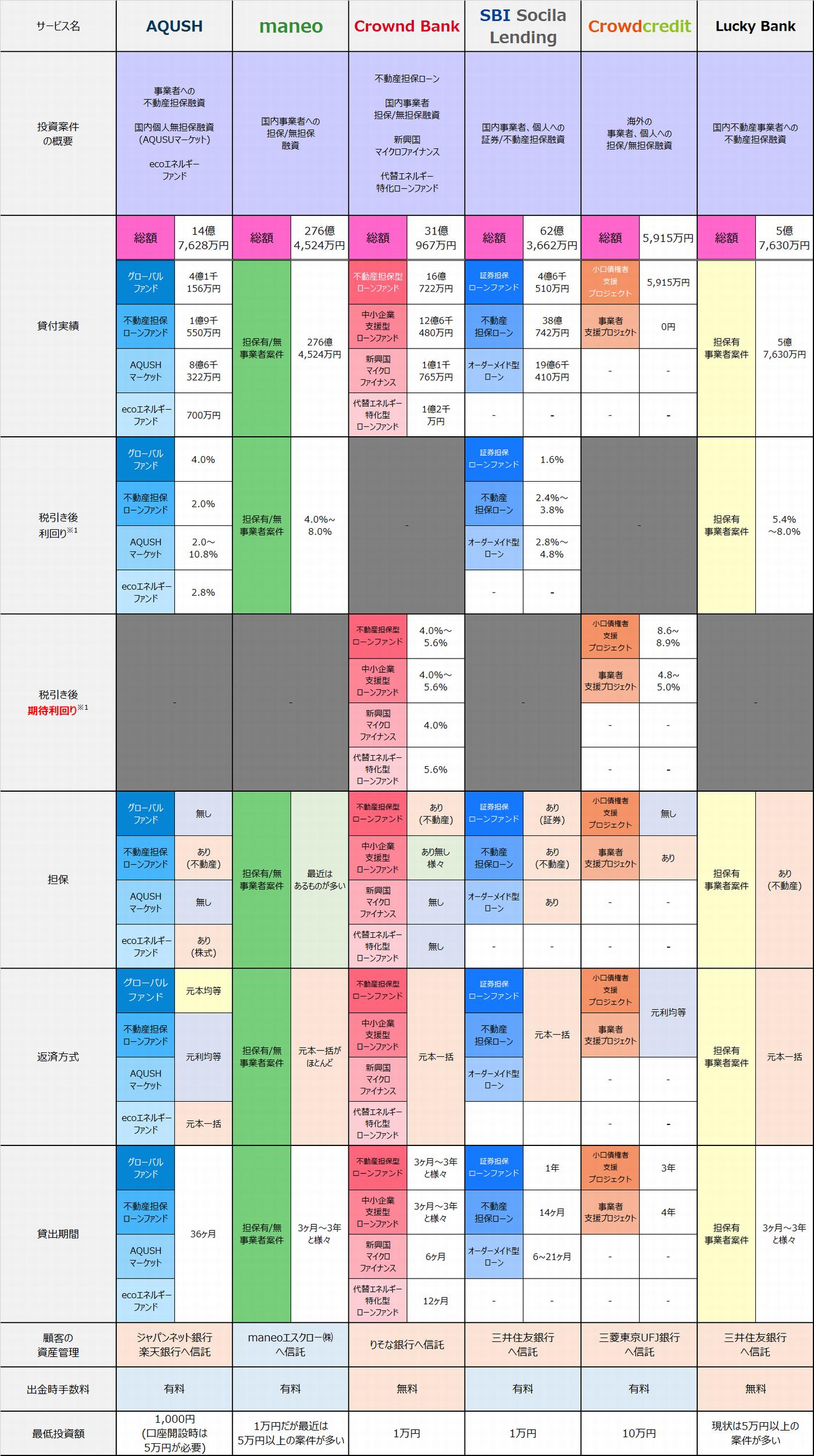 2015年5月時点ソーシャルレンディングサービス提供案件比較