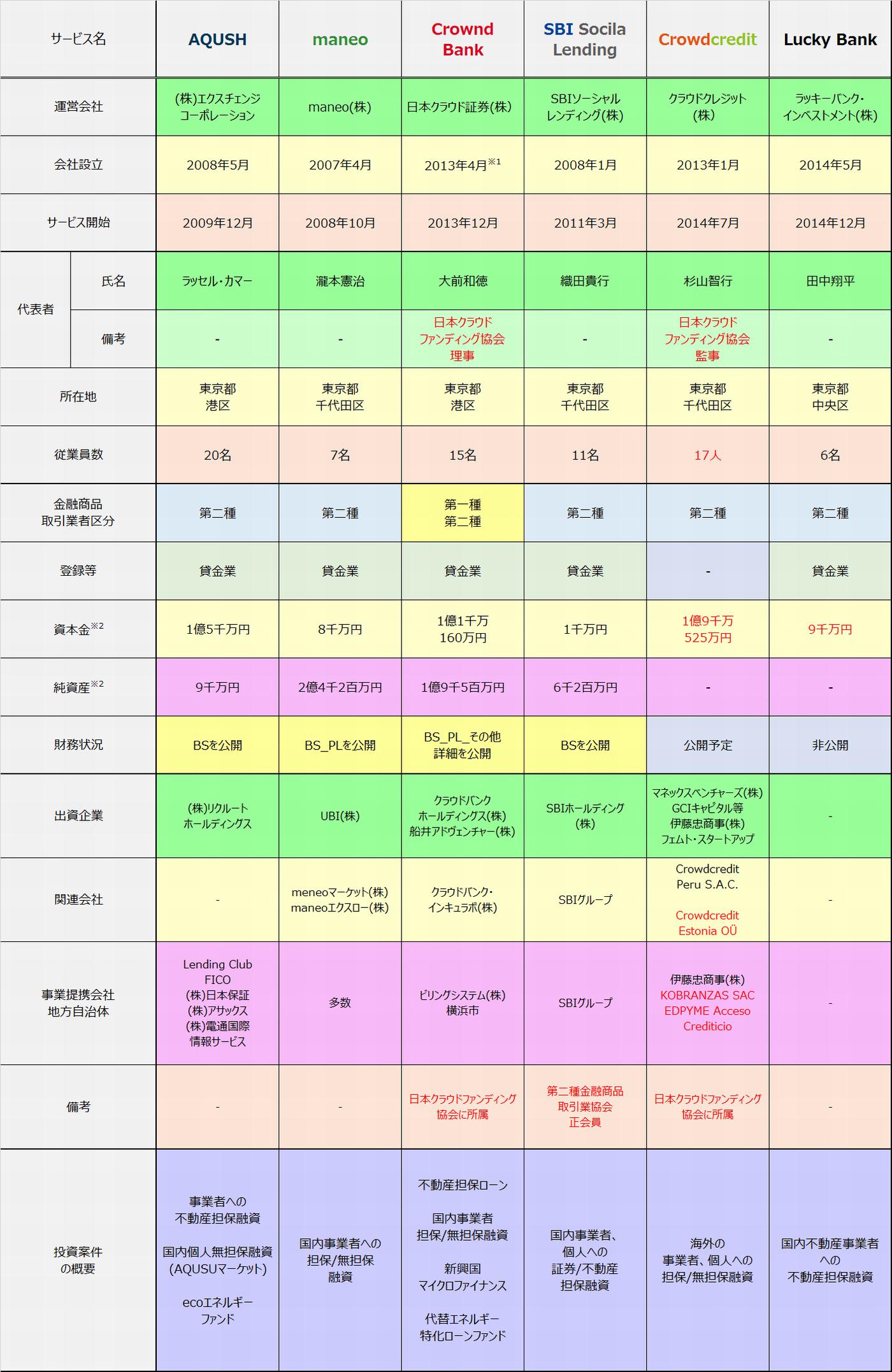 2015年5月時点ソーシャルレンディングサービス提供各社比較