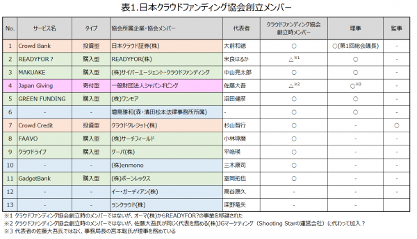 日本クラウドファンディング協会20150512