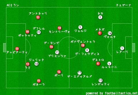 2014-15_AC_Milan_vs_Cesena_re.png