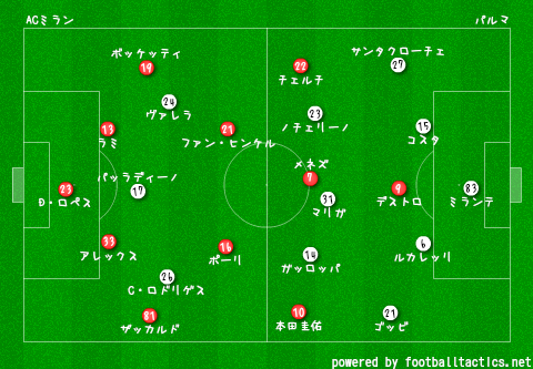 2014-15_AC_Milan_vs_Parma_re.png