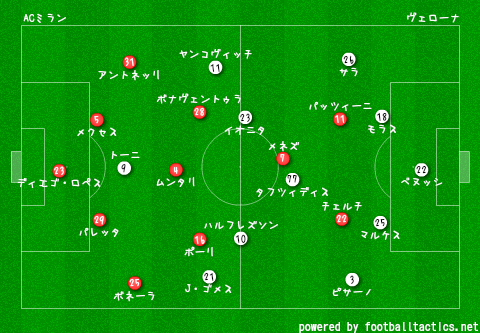 2014-15_AC_Milan_vs_Verona_re.png