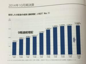 いちご不動産投資法人_2015②