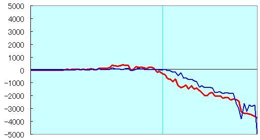 斎藤五段vsApery30分切れ負け 形勢評価グラフ
