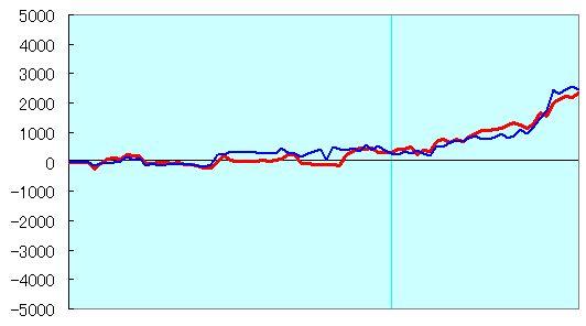 ▲Selene△永瀬六段 30分切れ負け形勢評価グラフ