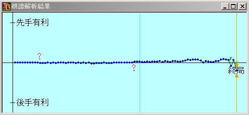 電王戦FINAL第2局激指13の形勢評価グラフ