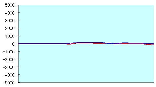 電王戦FINAL第5局 形勢評価グラフ