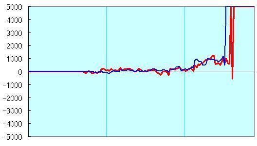 第65回NHK杯 豊島vs塚田 形勢評価グラフ