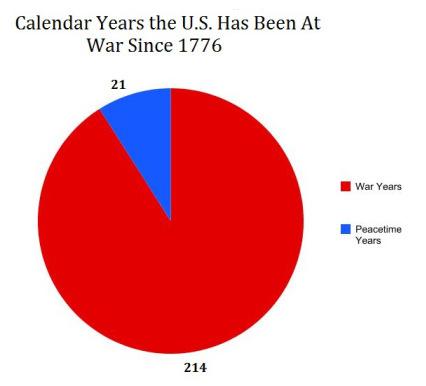 US-war-graph.jpg